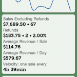 Sales Trend and Key Performance Indicators