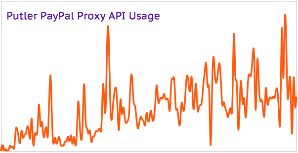 Putler PayPal Proxy API usage has been growing steadily