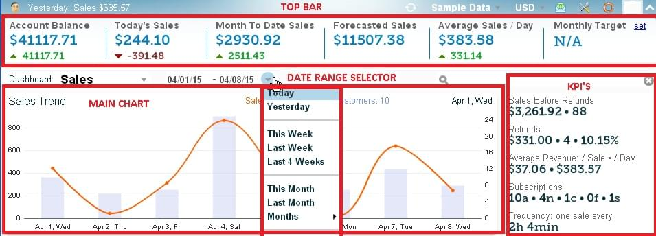 Sales Dashboard Details