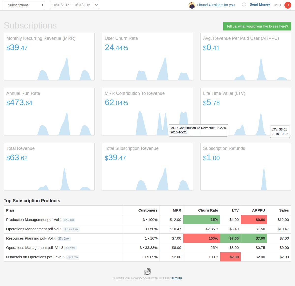 analytics-subscriptions