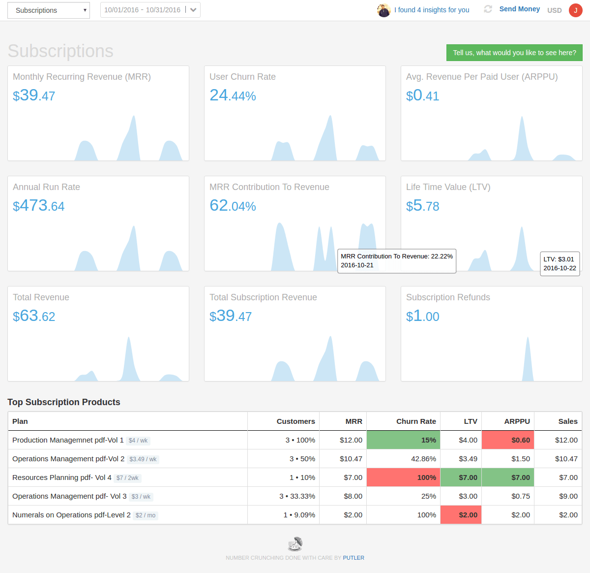 analytics-subscriptions