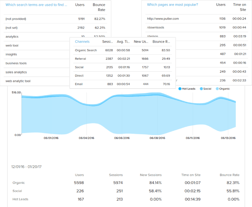 analytics-visitors