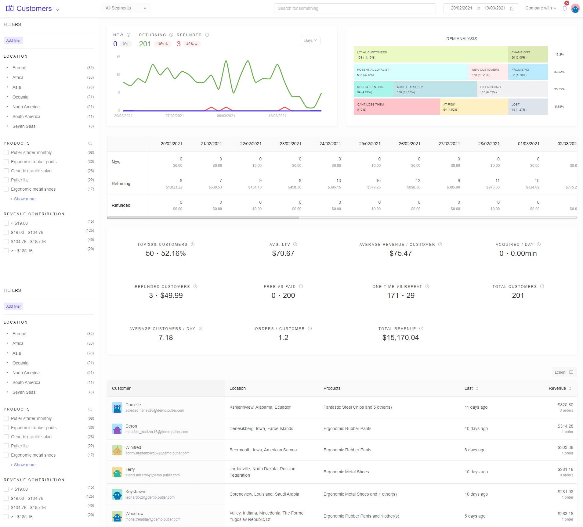 Customer-dashboard-showing-RFM-Putler (1)