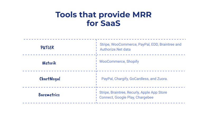 Tools-that-provide-MRR-for-SaaS