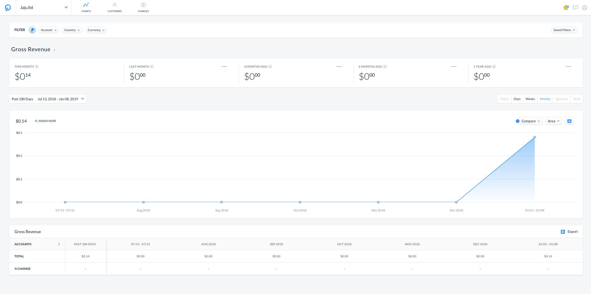 GetControl - Charts Dashboard
