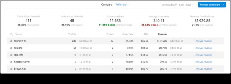 Marketing Performance - Metrilo's dashboards