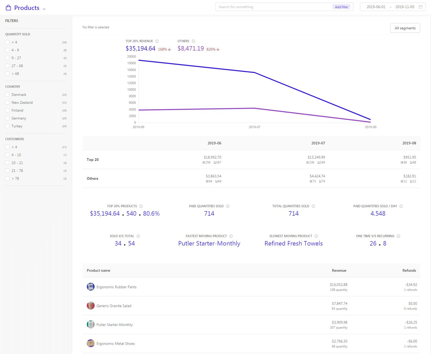 Products dashboard Macro Polo