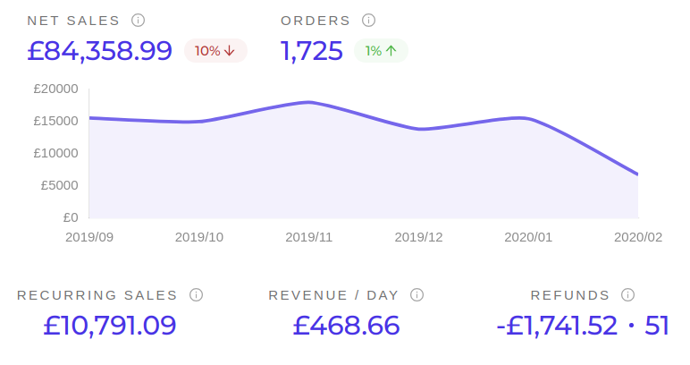 Sales Analytics Graph
