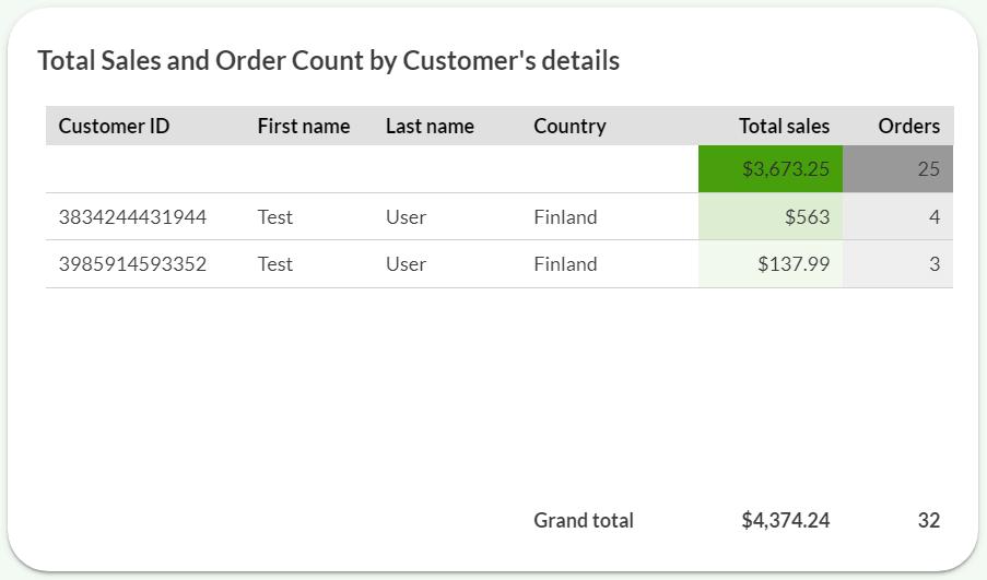 Supermetric customer info