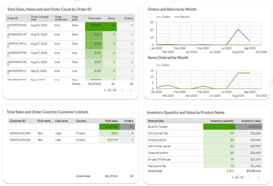 Supermetrics sales dashboard for Shopify
