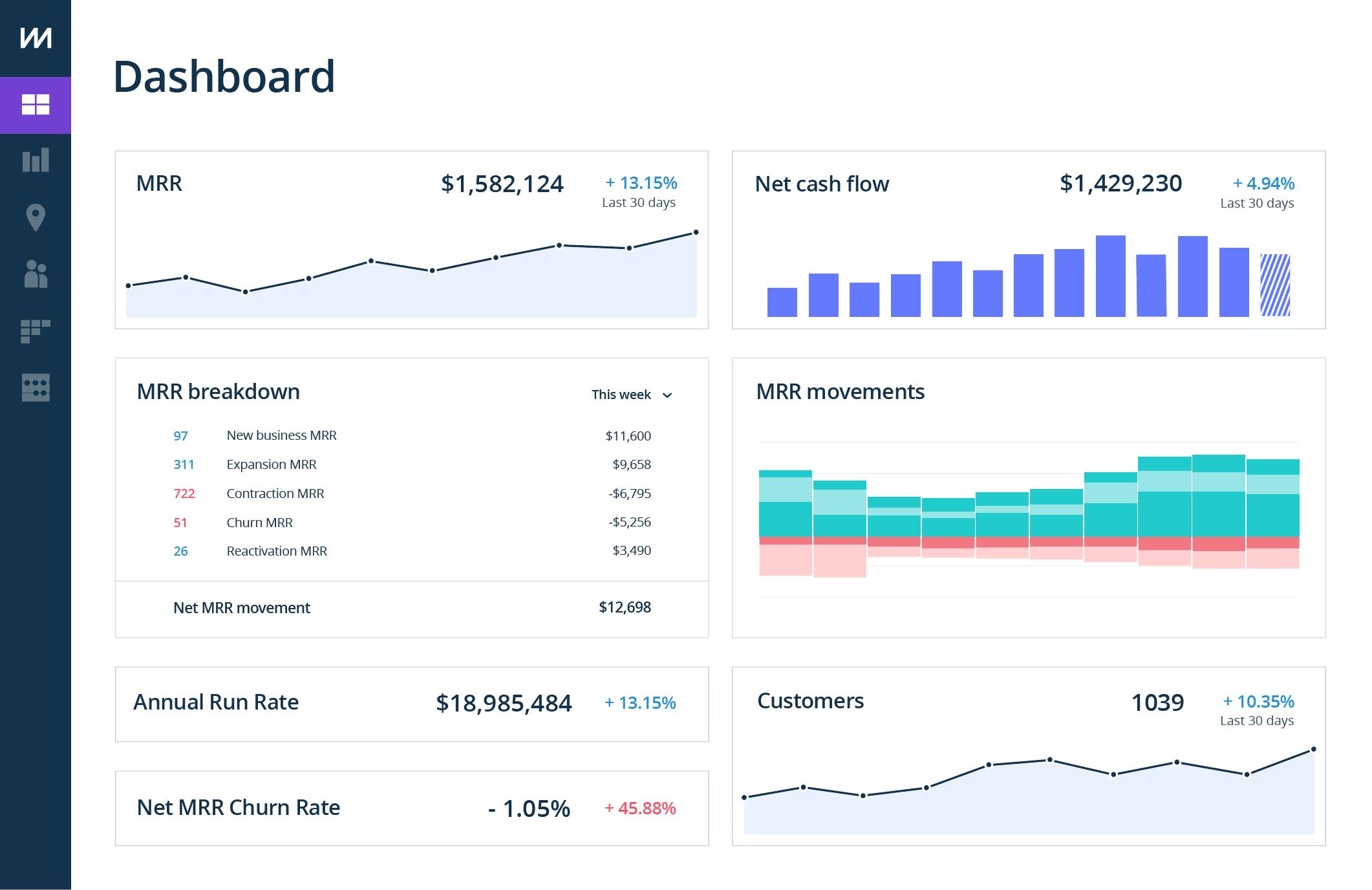 ChartMogul analytics software screenshot