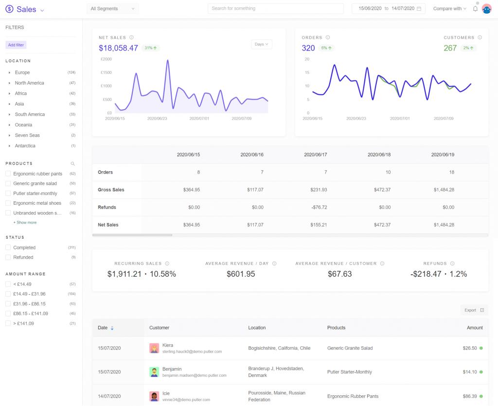 Sales-KPIs-dashboard