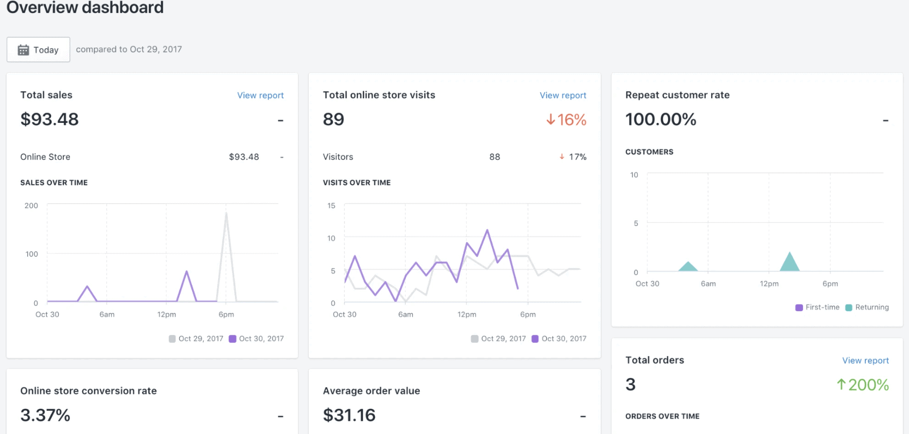 Shopify-reports-inhouse