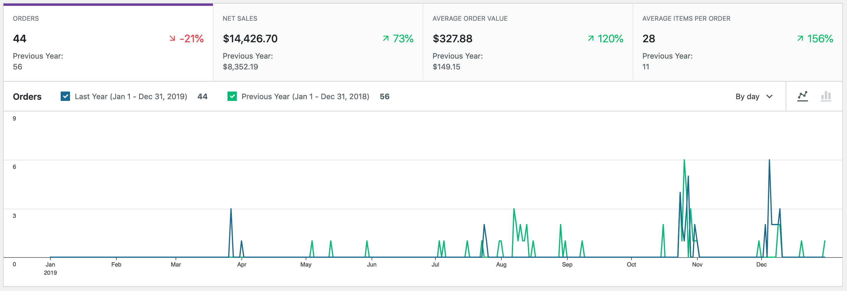 Basic summary reports in WooCommerce